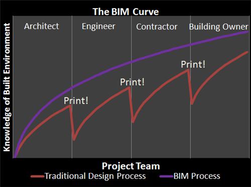 Bim_curve_2